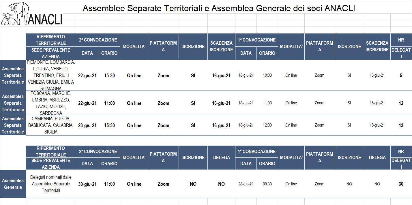 Convocazione delle Assemblee separate territoriali e dell'Assemblea Generale ANACLI