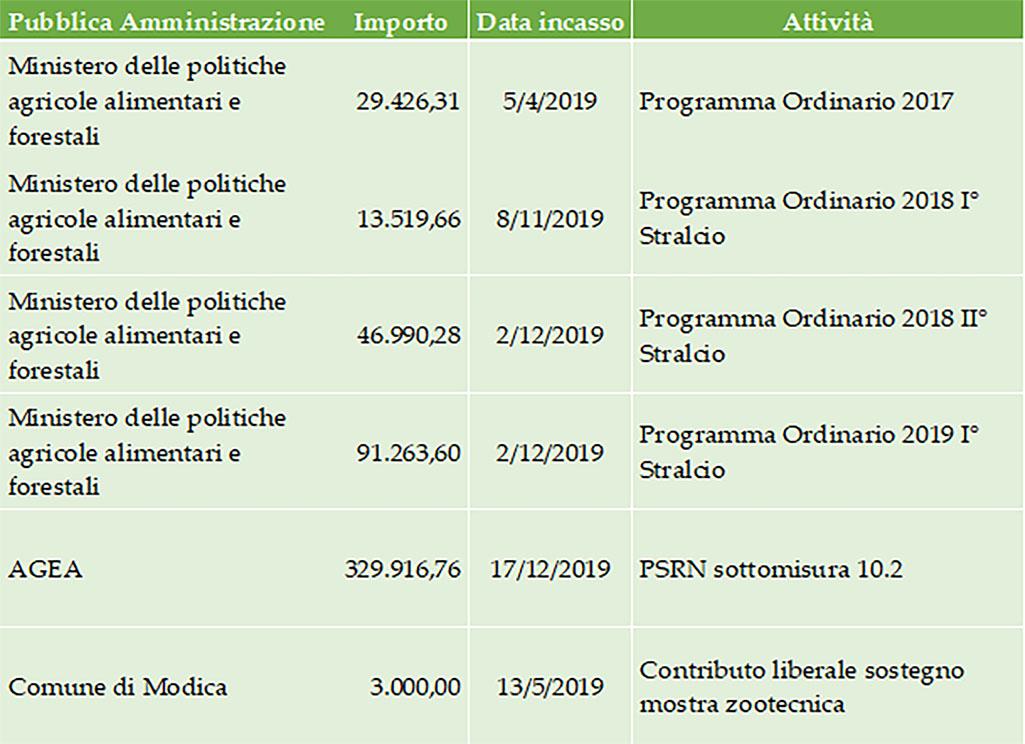 Contributi ricevuti nel 2019
